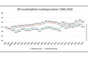 ski diagram över kundnöjdhet 1996-2020